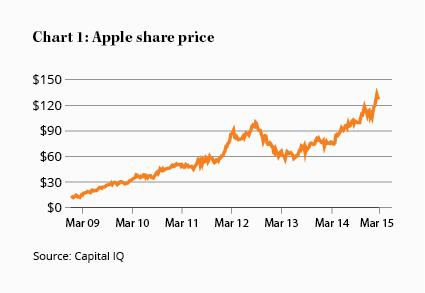Efficient markets, rotten apples - part 1 - InvestSMART