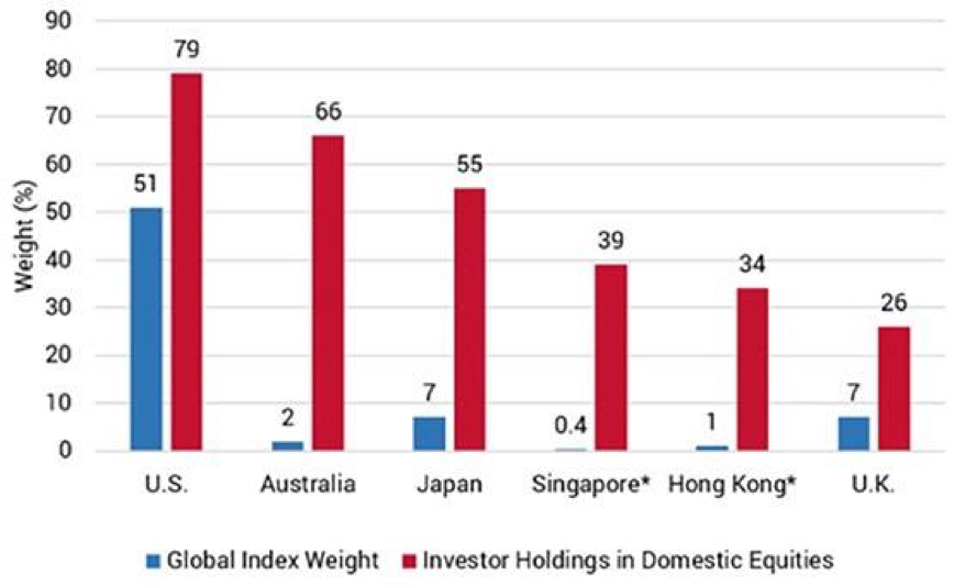 Equity markets home bias by country