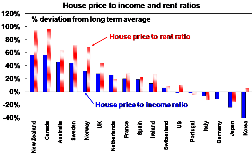 House price to income and rent ratio