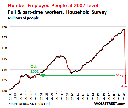 Powered by Restaurants, Bars & Retailers, Jobs Bounce Off Bottom ...