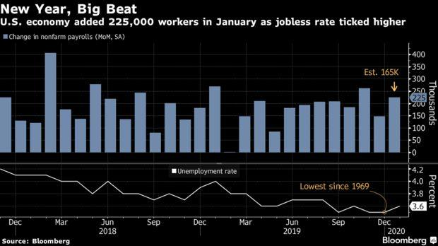 U.S. economy added 225,000 workers in January as jobless rate ticked higher