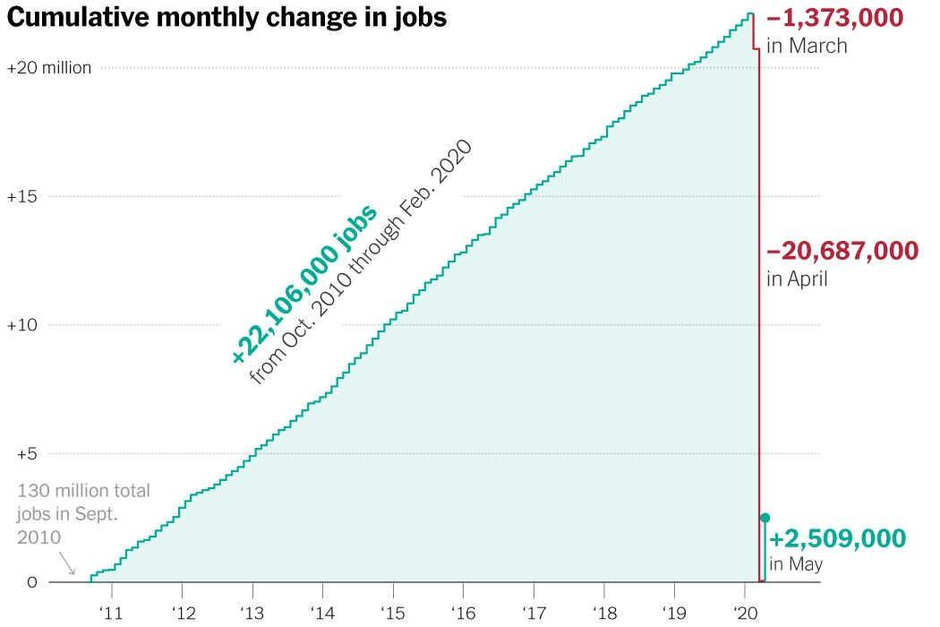 https://static01.nyt.com/images/2020/06/05/business/05virus-jobs-promo/05virus-jobs-promo-threeByTwoMediumAt2X.jpg?quality=75&auto=webp&disable=upscale