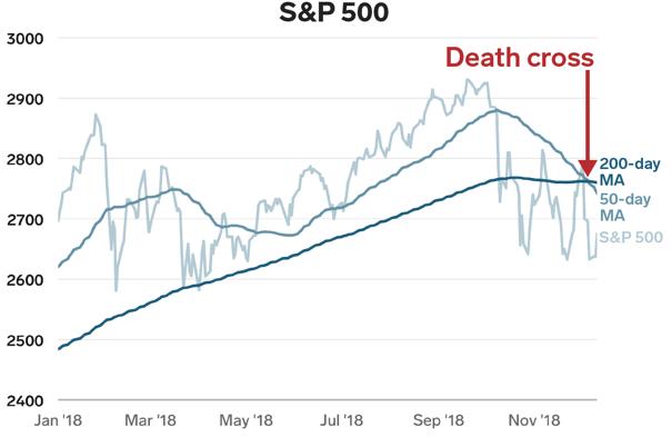 S&P 500 death cross