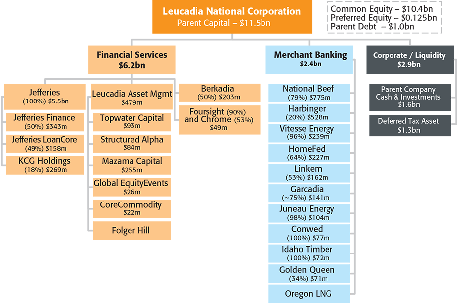 Chart 1: Leucadia Overview