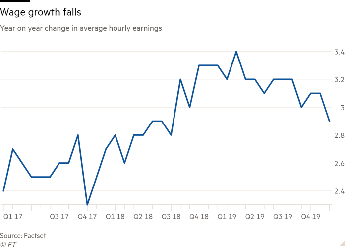 Line chart of Year on year change in average hourly earnings showing Wage growth falls